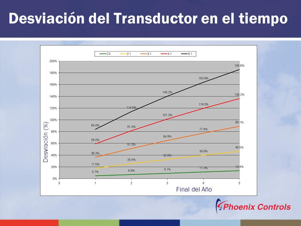 Desviación del Transductor en el tiempo Final del Año Desviación (%)