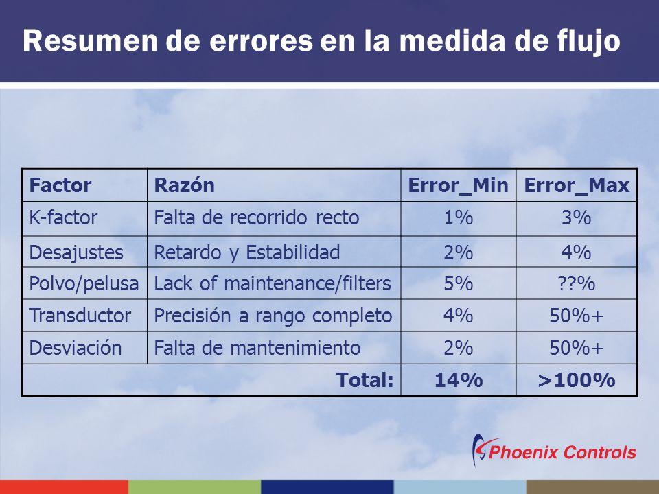 Resumen de errores en la medida de flujo FactorRazónError_MinError_Max K-factorFalta de recorrido recto1%3% DesajustesRetardo y Estabilidad2%4% Polvo/