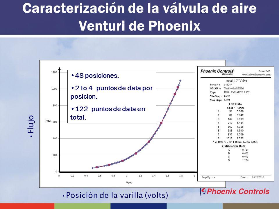 Caracterización de la válvula de aire Venturi de Phoenix Flujo Posición de la varilla (volts) 48 posiciones, 2 to 4 puntos de data por posicion, 122 p