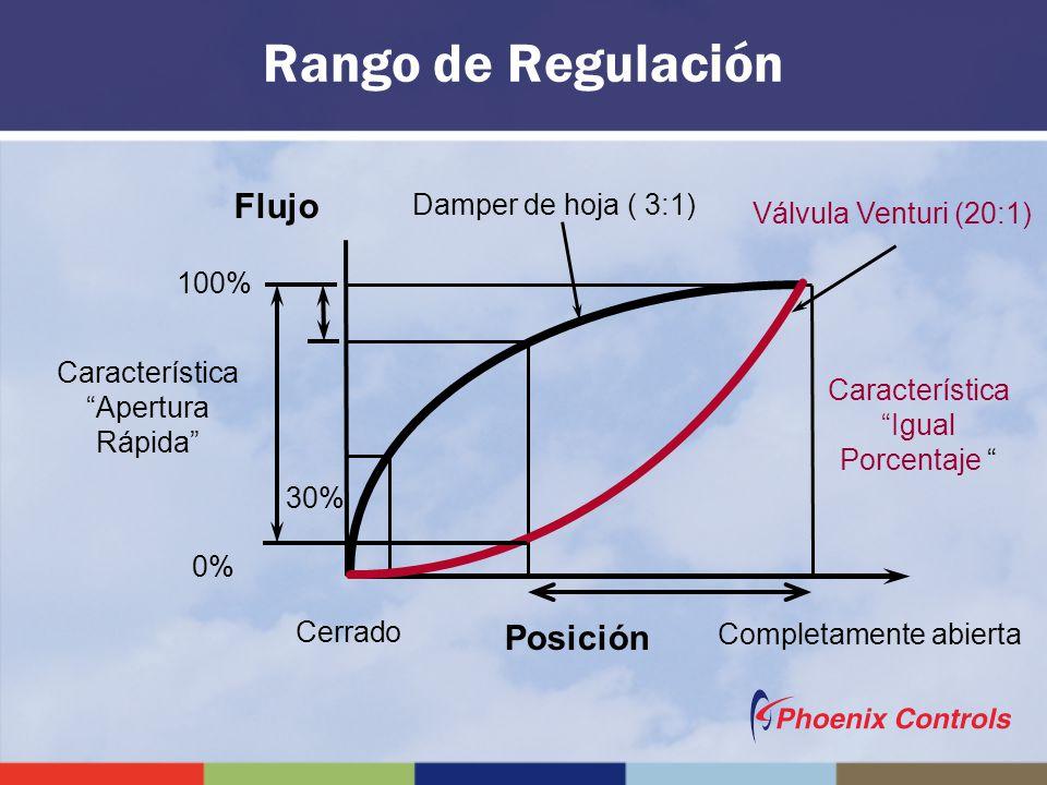 Flujo 100% 30% 0% Damper de hoja ( 3:1) Cerrado Completamente abierta Válvula Venturi (20:1) Posición Característica Apertura Rápida Característica Ig