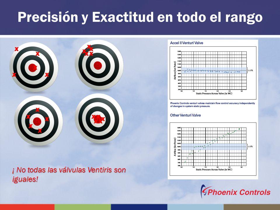 Precisión y Exactitud en todo el rango X X X X X X X X XX X X X XX X X X XX ¡ No todas las válvulas Ventiris son iguales!