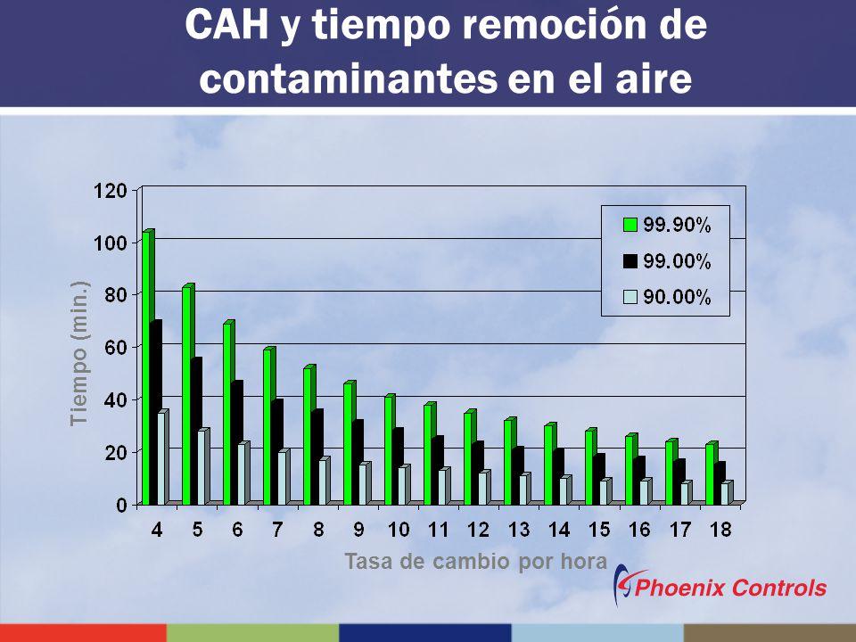 Tasa de cambio por hora Tiempo (min.) CAH y tiempo remoción de contaminantes en el aire