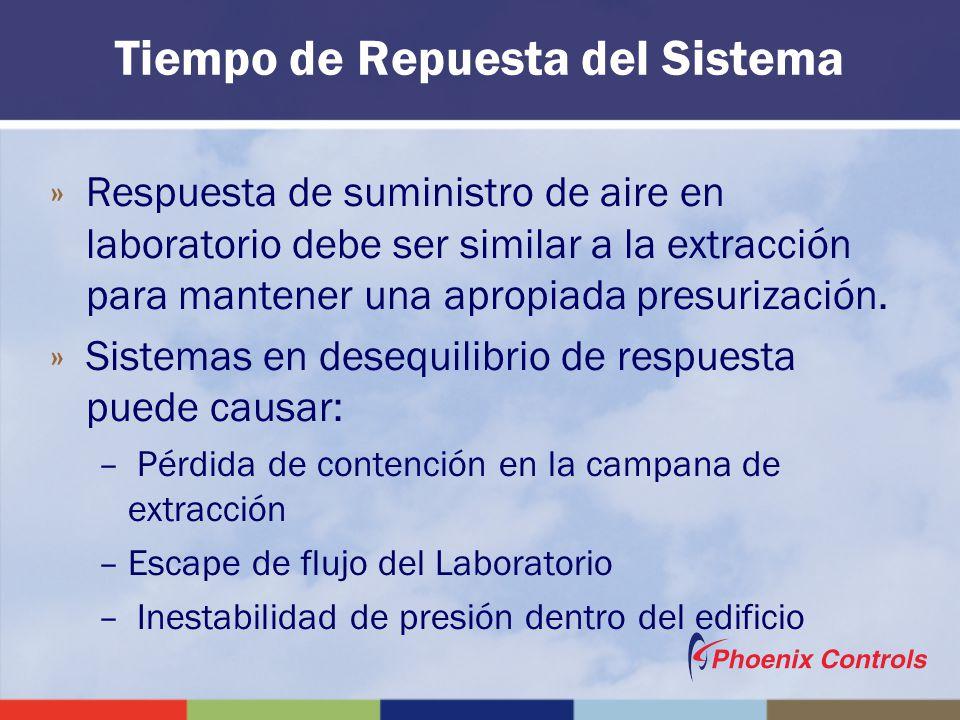 Tiempo de Repuesta del Sistema »Respuesta de suministro de aire en laboratorio debe ser similar a la extracción para mantener una apropiada presurizac