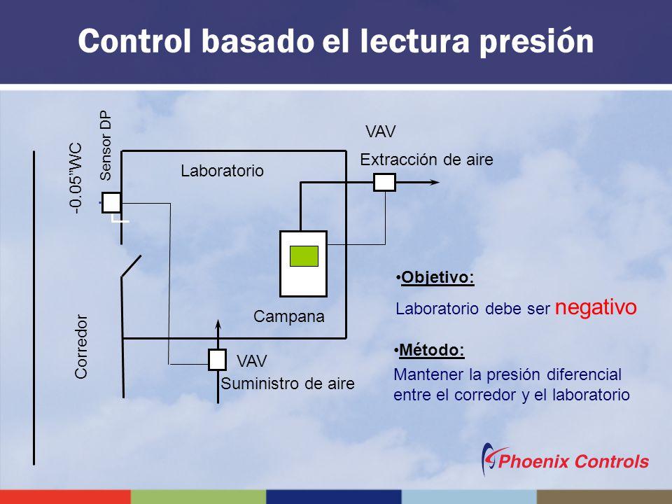 Extracción de aire VAV Sensor DP -0.05WC Corredor Suministro de aire Objetivo: Laboratorio debe ser negativo Método: Mantener la presión diferencial e