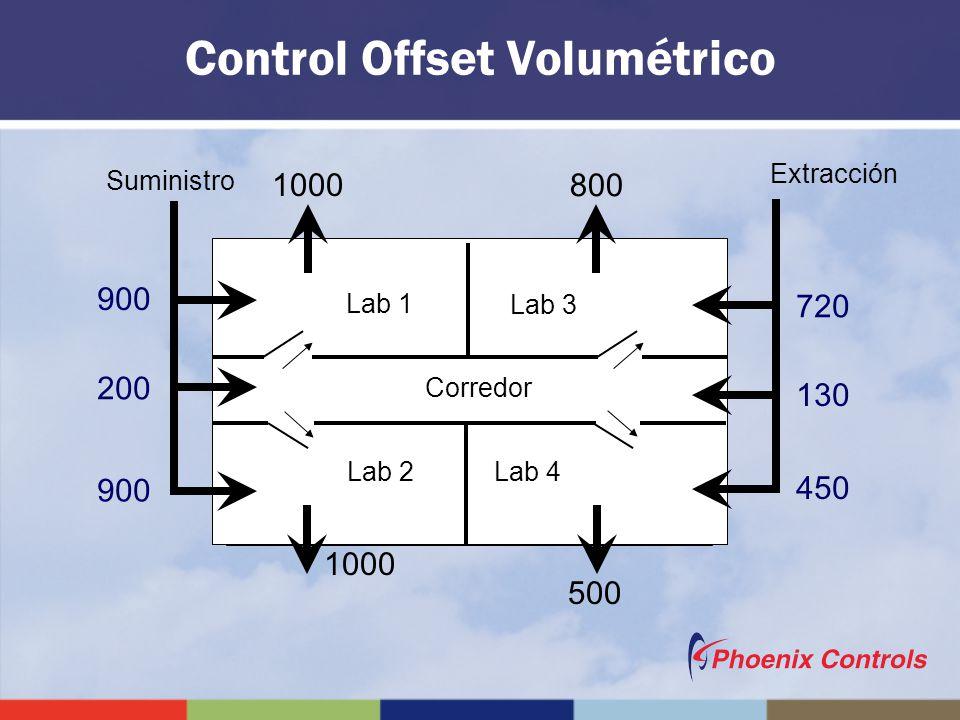 Corredor Lab 1 Lab 2 Lab 3 Lab 4 Suministro 1000 900 800 720 1000 900 500 450 200 130 Control Offset Volumétrico Extracción