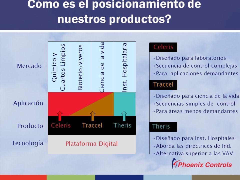 Cómo es el posicionamiento de nuestros productos? Mercado Aplicación Producto Tecnología Diseñado para laboratorios Secuencia de control complejas Par