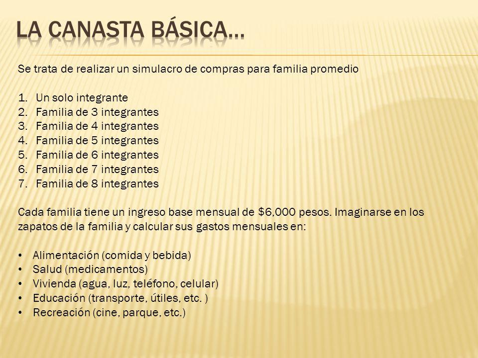 Se trata de realizar un simulacro de compras para familia promedio 1.Un solo integrante 2.Familia de 3 integrantes 3.Familia de 4 integrantes 4.Famili