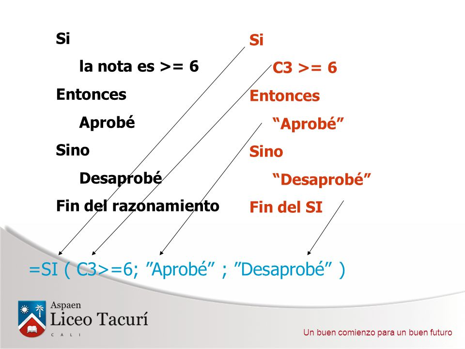 Si la nota es >= 6 Entonces Aprobé Sino Desaprobé Fin del razonamiento Si C3 >= 6 Entonces Aprobé Sino Desaprobé Fin del SI =SI ( C3>=6; Aprobé ; Desaprobé )