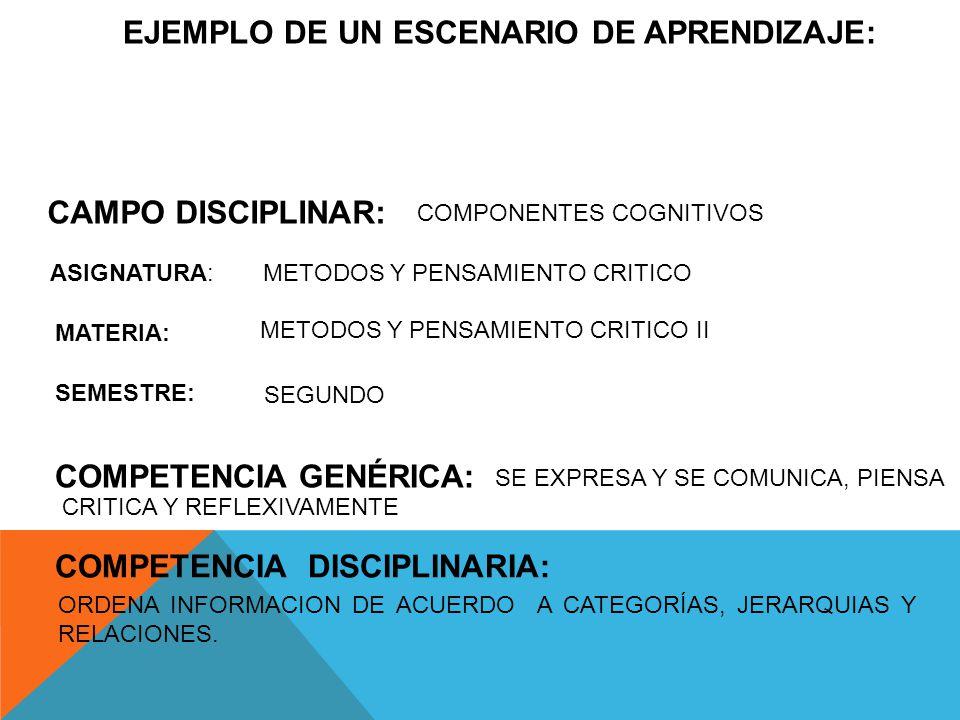 EJEMPLO DE UN ESCENARIO DE APRENDIZAJE: CAMPO DISCIPLINAR: COMPETENCIA GENÉRICA: COMPETENCIA DISCIPLINARIA: SEGUNDO COMPONENTES COGNITIVOS ASIGNATURA: