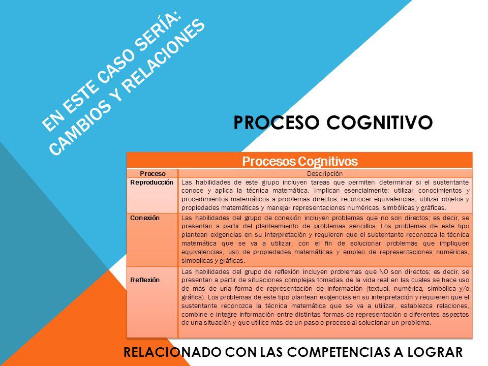 EN ESTE CASO SERÍA: CAMBIOS Y RELACIONES PROCESO COGNITIVO RELACIONADO CON LAS COMPETENCIAS A LOGRAR