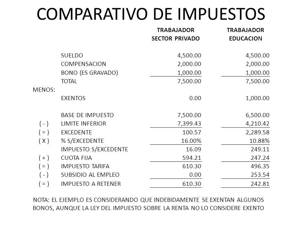COMPARATIVO DE IMPUESTOS TRABAJADOR SECTOR PRIVADOEDUCACION SUELDO4,500.00 COMPENSACION2,000.00 BONO (ES GRAVADO)1,000.00 TOTAL7,500.00 MENOS: EXENTOS