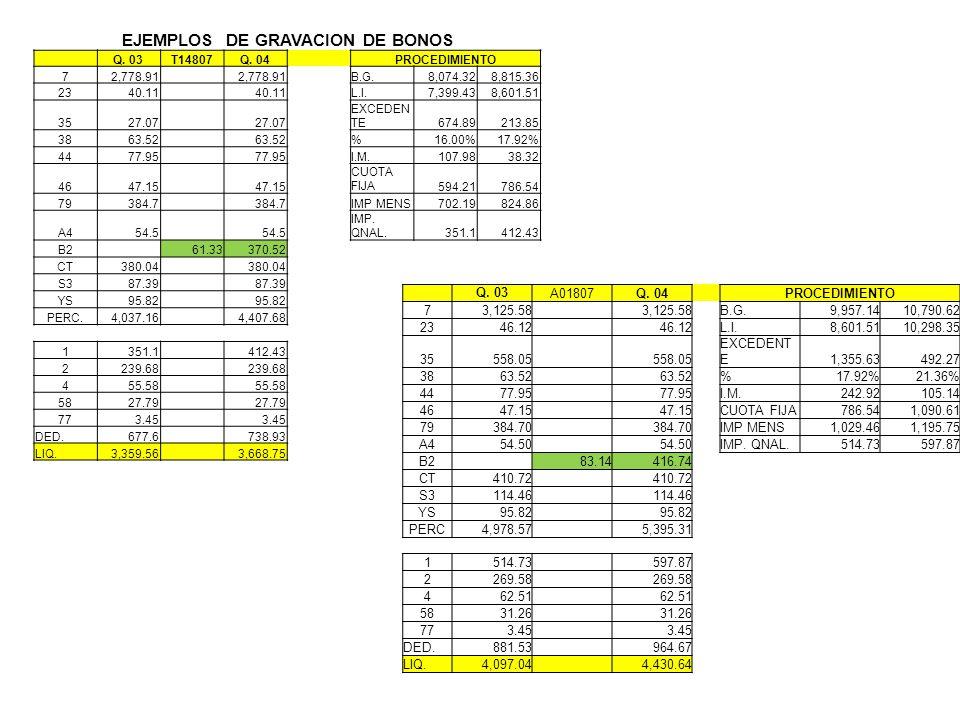 EJEMPLOS DE GRAVACION DE BONOS Q. 03T14807Q. 04 PROCEDIMIENTO 72,778.91 B.G.8,074.328,815.36 2340.11 L.I.7,399.438,601.51 3527.07 EXCEDEN TE674.89213.