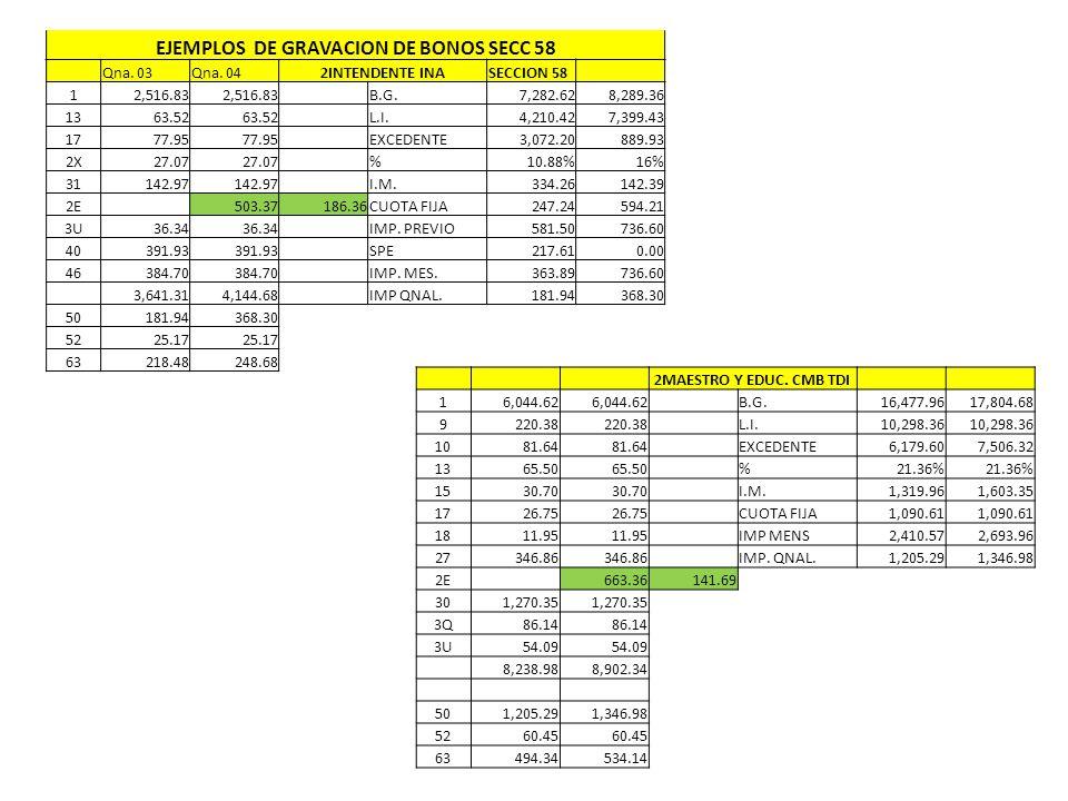 EJEMPLOS DE GRAVACION DE BONOS SECC 58 Qna. 03Qna. 042INTENDENTE INASECCION 58 12,516.83 B.G.7,282.628,289.36 1363.52 L.I.4,210.427,399.43 1777.95 EXC