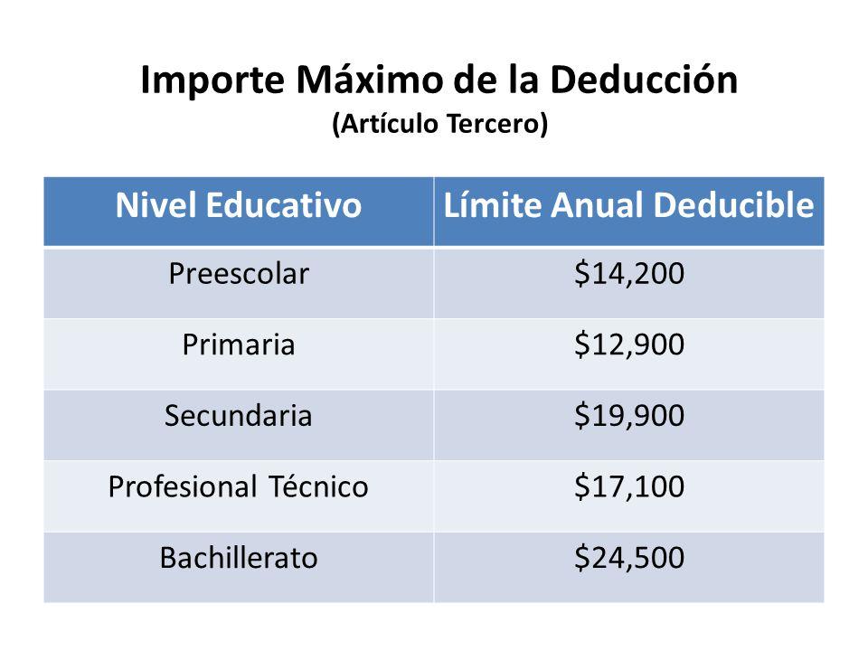 Nivel EducativoLímite Anual Deducible Preescolar$14,200 Primaria$12,900 Secundaria$19,900 Profesional Técnico$17,100 Bachillerato$24,500 Importe Máxim