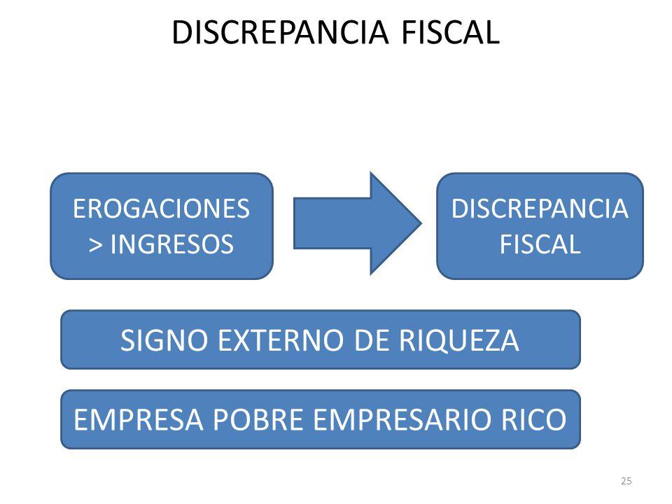 DISCREPANCIA FISCAL 25 EROGACIONES > INGRESOS DISCREPANCIA FISCAL SIGNO EXTERNO DE RIQUEZA EMPRESA POBRE EMPRESARIO RICO
