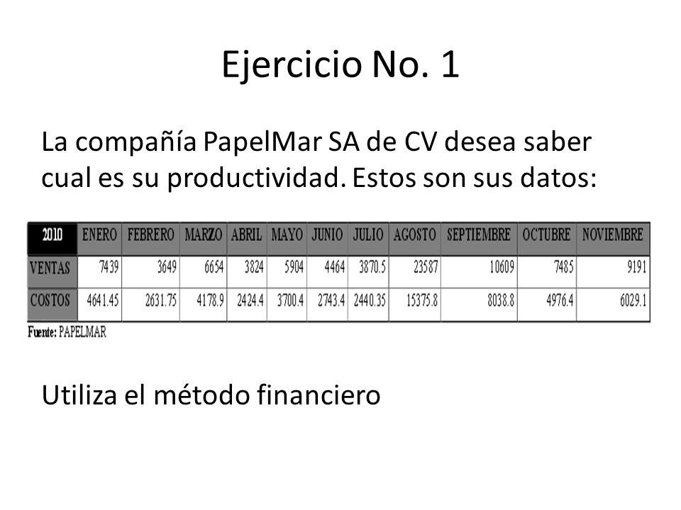 Ejercicio No. 1 La compañía PapelMar SA de CV desea saber cual es su productividad. Estos son sus datos: Utiliza el método financiero