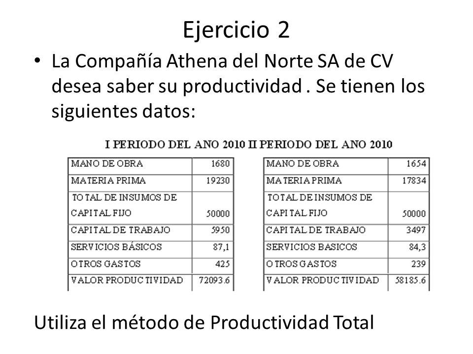 Ejercicio 2 La Compañía Athena del Norte SA de CV desea saber su productividad. Se tienen los siguientes datos: Utiliza el método de Productividad Tot