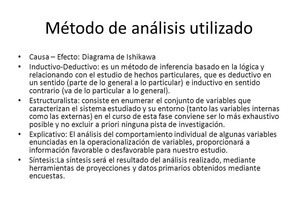 Método de análisis utilizado Causa – Efecto: Diagrama de Ishikawa Inductivo-Deductivo: es un método de inferencia basado en la lógica y relacionando c