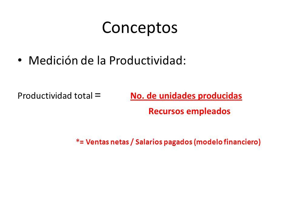 Conceptos Medición de la Productividad: Productividad total = No. de unidades producidas Recursos empleados *= Ventas netas / Salarios pagados (modelo