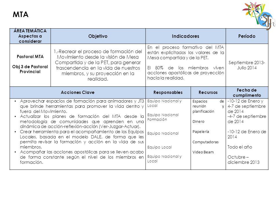 MTA ÁREA TEMÁTICA Aspectos a considerar ObjetivoIndicadoresPeríodo Pastoral MTA Obj 3 de Pastoral Provincial 1.-Recrear el proceso de formación del Mo