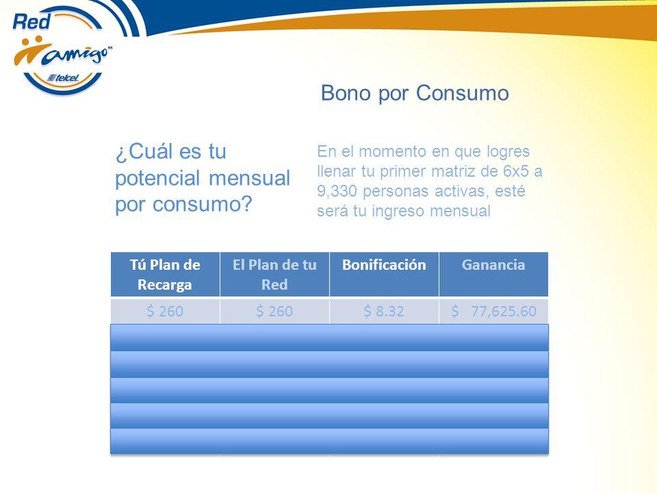 Tú Plan de Recarga El Plan de tu Red BonificaciónGanancia $ 260 $ 8.32$ 77,625.60 $ 620$ 260$ 10.40$ 97,032.00 $ 380 $ 10.40$ 97,032.00 $ 620$ 380$ 13.00$ 121,290.00 $ 260 o $ 380$620$ 16.64$ 155,251.20 $ 620 $ 20.80$ 194,064.00 Bono por Consumo ¿Cuál es tu potencial mensual por consumo.