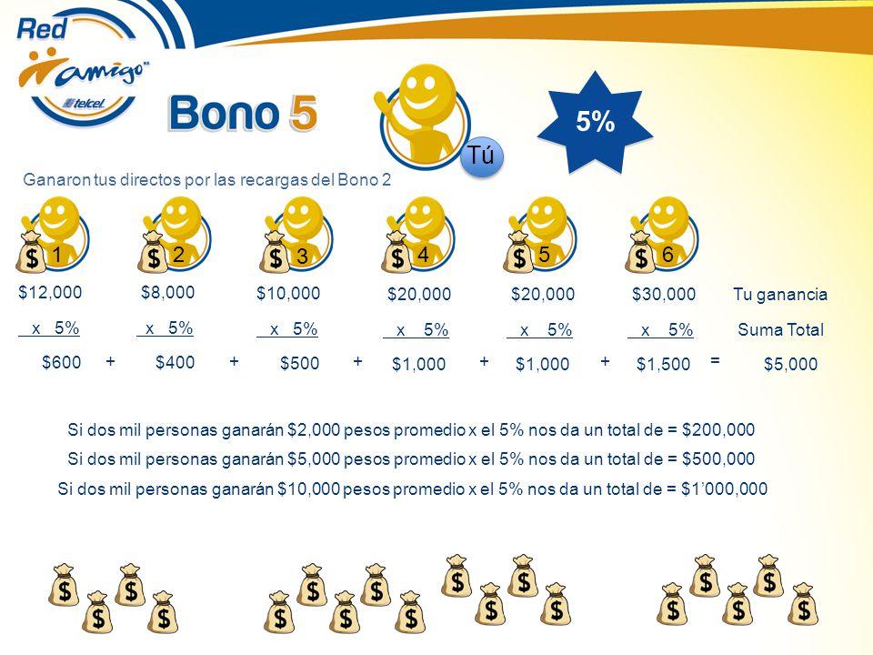 5% $12,000 x 5% $600 $8,000 x 5% $400 12 3 456 Ganaron tus directos por las recargas del Bono 2 $10,000 x 5% $500 $20,000 x 5% $1,000 $20,000 x 5% $1,000 $30,000 x 5% $1,500 +++++= Tu ganancia Suma Total $5,000 Tú Si dos mil personas ganarán $2,000 pesos promedio x el 5% nos da un total de = $200,000 Si dos mil personas ganarán $5,000 pesos promedio x el 5% nos da un total de = $500,000 Si dos mil personas ganarán $10,000 pesos promedio x el 5% nos da un total de = $1000,000