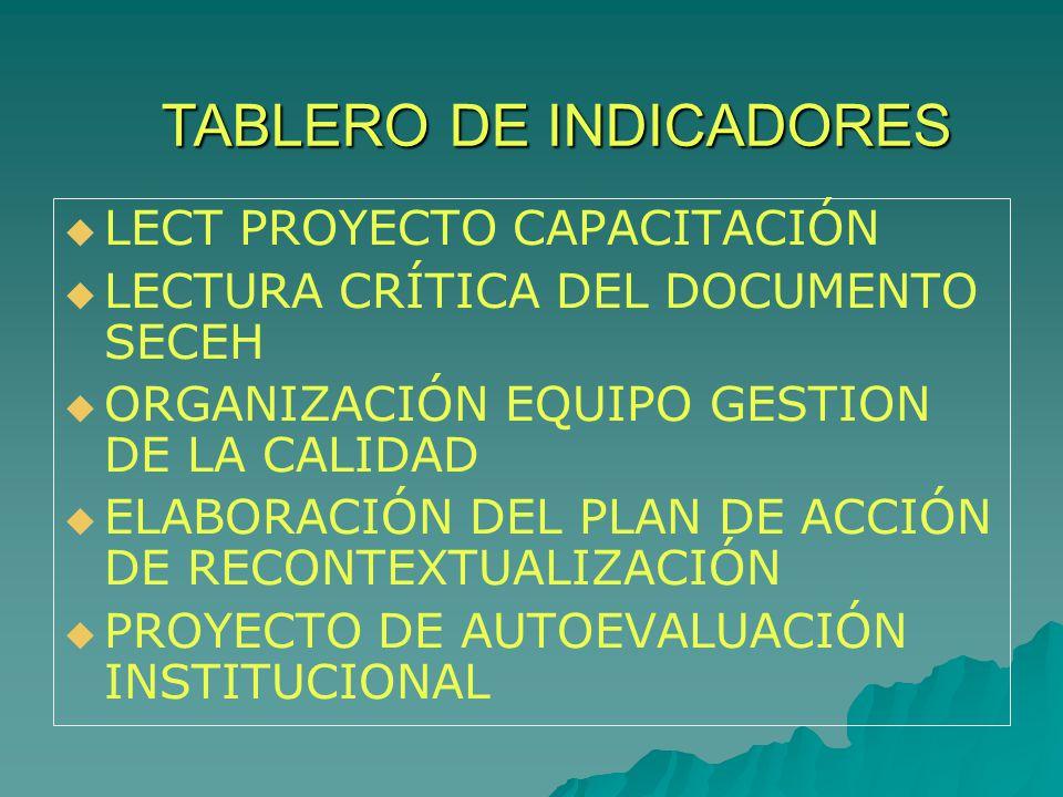 TABLERO DE INDICADORES LECT PROYECTO CAPACITACIÓN LECTURA CRÍTICA DEL DOCUMENTO SECEH ORGANIZACIÓN EQUIPO GESTION DE LA CALIDAD ELABORACIÓN DEL PLAN DE ACCIÓN DE RECONTEXTUALIZACIÓN PROYECTO DE AUTOEVALUACIÓN INSTITUCIONAL