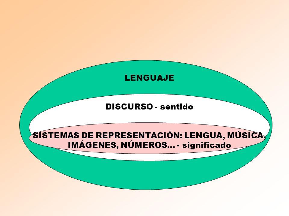 LENGUAJE DISCURSO - sentido SISTEMAS DE REPRESENTACIÓN: LENGUA, MÚSICA, IMÁGENES, NÚMEROS... - significado