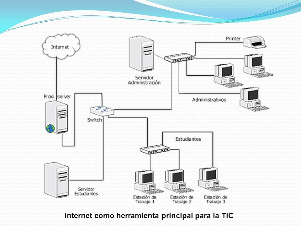 Internet como herramienta principal para la TIC
