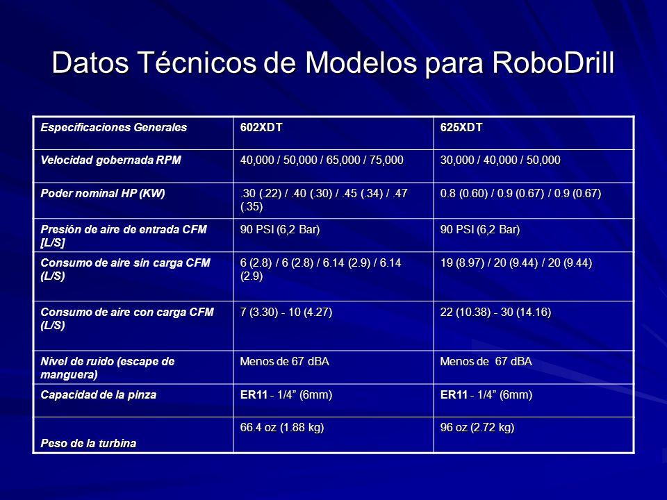 Datos Técnicos de Modelos para RoboDrill Especificaciones Generales602XDT625XDT Velocidad gobernada RPM 40,000 / 50,000 / 65,000 / 75,000 30,000 / 40,000 / 50,000 Poder nominal HP (KW).30 (.22) /.40 (.30) /.45 (.34) /.47 (.35) 0.8 (0.60) / 0.9 (0.67) / 0.9 (0.67) Presión de aire de entrada CFM [L/S] 90 PSI (6,2 Bar) Consumo de aire sin carga CFM (L/S) 6 (2.8) / 6 (2.8) / 6.14 (2.9) / 6.14 (2.9) 19 (8.97) / 20 (9.44) / 20 (9.44) Consumo de aire con carga CFM (L/S) 7 (3.30) - 10 (4.27) 22 (10.38) - 30 (14.16) Nivel de ruido (escape de manguera) Menos de 67 dBA Capacidad de la pinza ER11 - 1/4 (6mm) Peso de la turbina 66.4 oz (1.88 kg) 96 oz (2.72 kg)