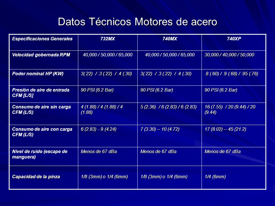 Datos Técnicos Motores de acero Especificaciones Generales732MX740MX740XP Velocidad gobernada RPM40,000 / 50,000 / 65,000 30,000 / 40,000 / 50,000 Poder nominal HP (KW) 3(.22) /.3 (.22) /.4 (.30).8 (.60) /.9 (.68) /.95 (.76) Presión de aire de entrada CFM [L/S] 90 PSI (6.2 Bar) Consumo de aire sin carga CFM (L/S) 4 (1.88) / 4 (1.88) / 4 (1.88) 5 (2.36) / 6 (2.83) / 6 (2.83) 16 (7.55) / 20 (9.44) / 20 (9.44) Consumo de aire con carga CFM (L/S) 6 (2.83) - 9 (4.24) 7 (3.30) – 10 (4.72) 17 (8.02) – 45 (21.2) Nivel de ruido (escape de manguera) Menos de 67 dBa Capacidad de la pinza 1/8 (3mm) o 1/4 (6mm) 1/4 (6mm)