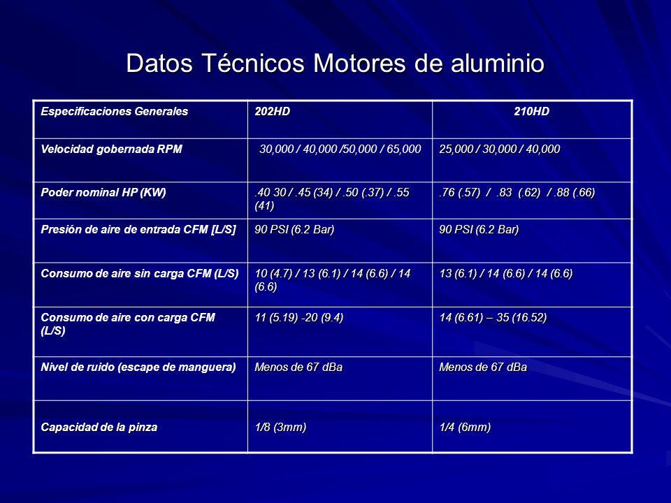 Datos Técnicos Motores de aluminio Especificaciones Generales202HD210HD Velocidad gobernada RPM30,000 / 40,000 /50,000 / 65,000 25,000 / 30,000 / 40,000 Poder nominal HP (KW).40 30 /.45 (34) /.50 (.37) /.55 (41).76 (.57) /.83 (.62) /.88 (.66) Presión de aire de entrada CFM [L/S] 90 PSI (6.2 Bar) Consumo de aire sin carga CFM (L/S) 10 (4.7) / 13 (6.1) / 14 (6.6) / 14 (6.6) 13 (6.1) / 14 (6.6) / 14 (6.6) Consumo de aire con carga CFM (L/S) 11 (5.19) -20 (9.4) 14 (6.61) – 35 (16.52) Nivel de ruido (escape de manguera) Menos de 67 dBa Capacidad de la pinza 1/8 (3mm) 1/4 (6mm)