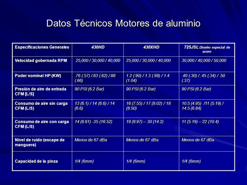 Datos Técnicos Motores de aluminio Especificaciones Generales430HD430XHD725JSL Diseño especial de acero Velocidad gobernada RPM25,000 / 30,000 / 40,000 30,000 / 40,000 / 50,000 Poder nominal HP (KW).76 (.57) /.83 (.62) /.88 (.66) 1.2 (.90) / 1.3 (.98) / 1.4 (1.04).40 (.30) /.45 (.34) /.50 (.37) Presión de aire de entrada CFM [L/S] 90 PSI (6.2 Bar) Consumo de aire sin carga CFM (L/S) 13 (6.1) / 14 (6.6) / 14 (6.6) 16 (7.55) / 17 (8.02) / 18 (8.50) 10.5 (4.95) /11 (5.19) / 14.5 (6.84) Consumo de aire con carga CFM (L/S) 14 (6.61) -35 (16.52) 19 (8.97) – 30 (14.2) 11 (5.19) – 22 (10.4) Nivel de ruido (escape de manguera) Menos de 67 dBa Capacidad de la pinza 1/4 (6mm)