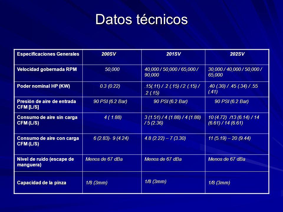 Datos técnicos Especificaciones Generales 200SV 200SV201SV202SV Velocidad gobernada RPM50,000 40,000 / 50,000 / 65,000 / 90,000 30,000 / 40,000 / 50,000 / 65,000 Poder nominal HP (KW) 0.3 (0.22) 0.3 (0.22).15(.11) /.2 (.15) /.2 (.15) /.2 (.15).40 (.30) /.45 (.34) /.55 (.41) Presión de aire de entrada CFM [L/S] 90 PSI (6.2 Bar) 90 PSI (6.2 Bar) Consumo de aire sin carga CFM (L/S) 4 ( 1.88) 4 ( 1.88) 3 (1.51) / 4 (1.88) / 4 (1.88) / 5 (2.36) 10 (4.72) /13 (6.14) / 14 (6.61) / 14 (6.61) Consumo de aire con carga CFM (L/S) 6 (2.83)- 9 (4.24) 6 (2.83)- 9 (4.24) 4.8 (2.22) – 7 (3.30) 11 (5.19) – 20 (9.44) Nivel de ruido (escape de manguera) Menos de 67 dBa Capacidad de la pinza 1/8 (3mm)