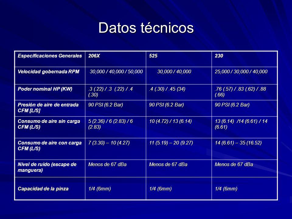 Datos técnicos Especificaciones Generales206X525230 Velocidad gobernada RPM 30,000 / 40,000 / 50,000 30,000 / 40,000 30,000 / 40,000 25,000 / 30,000 / 40,000 Poder nominal HP (KW).3 (.22) /.3 (.22) /.4 (.30).4 (.30) /.45 (34).76 (.57) /.83 (.62) /.88 (.66) Presión de aire de entrada CFM [L/S] 90 PSI (6.2 Bar) Consumo de aire sin carga CFM (L/S) 5 (2.36) / 6 (2.83) / 6 (2.83) 10 (4.72) / 13 (6.14) 13 (6.14) /14 (6.61) / 14 (6.61) Consumo de aire con carga CFM (L/S) 7 (3.30) – 10 (4.27) 11 (5.19) – 20 (9.27) 14 (6.61) – 35 (16.52) Nivel de ruido (escape de manguera) Menos de 67 dBa Capacidad de la pinza 1/4 (6mm)