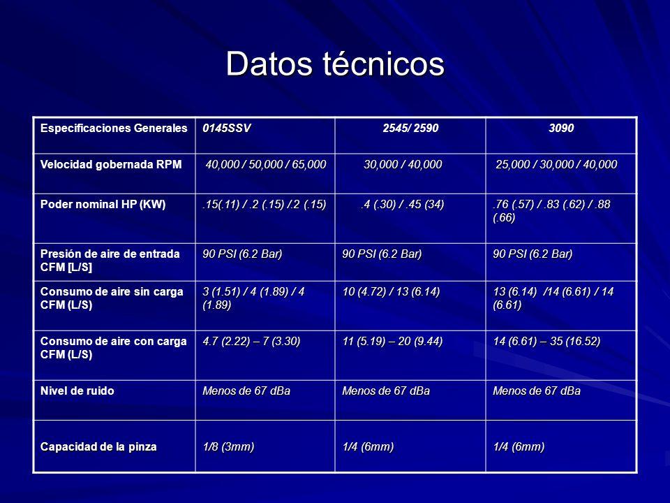 Datos técnicos Especificaciones Generales0145SSV2545/ 25903090 Velocidad gobernada RPM 40,000 / 50,000 / 65,000 30,000 / 40,000 30,000 / 40,000 25,000 / 30,000 / 40,000 25,000 / 30,000 / 40,000 Poder nominal HP (KW).15(.11) /.2 (.15) /.2 (.15).4 (.30) /.45 (34).4 (.30) /.45 (34).76 (.57) /.83 (.62) /.88 (.66) Presión de aire de entrada CFM [L/S] 90 PSI (6.2 Bar) Consumo de aire sin carga CFM (L/S) 3 (1.51) / 4 (1.89) / 4 (1.89) 10 (4.72) / 13 (6.14) 13 (6.14) /14 (6.61) / 14 (6.61) Consumo de aire con carga CFM (L/S) 4.7 (2.22) – 7 (3.30) 11 (5.19) – 20 (9.44) 14 (6.61) – 35 (16.52) Nivel de ruido Menos de 67 dBa Capacidad de la pinza 1/8 (3mm) 1/4 (6mm)