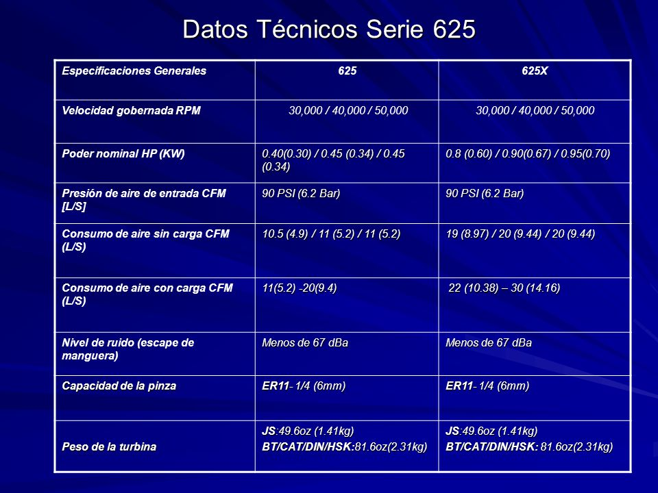 Datos Técnicos Serie 625 Especificaciones Generales625625X Velocidad gobernada RPM 30,000 / 40,000 / 50,000 Poder nominal HP (KW) 0.40(0.30) / 0.45 (0.34) / 0.45 (0.34) 0.8 (0.60) / 0.90(0.67) / 0.95(0.70) Presión de aire de entrada CFM [L/S] 90 PSI (6.2 Bar) Consumo de aire sin carga CFM (L/S) 10.5 (4.9) / 11 (5.2) / 11 (5.2) 19 (8.97) / 20 (9.44) / 20 (9.44) Consumo de aire con carga CFM (L/S) 11(5.2) -20(9.4) 22 (10.38) – 30 (14.16) 22 (10.38) – 30 (14.16) Nivel de ruido (escape de manguera) Menos de 67 dBa Capacidad de la pinza ER11- 1/4 (6mm) Peso de la turbina JS:49.6oz (1.41kg) BT/CAT/DIN/HSK:81.6oz(2.31kg) JS:49.6oz (1.41kg) BT/CAT/DIN/HSK: 81.6oz(2.31kg)