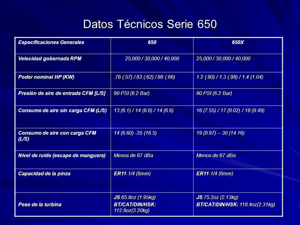 Datos Técnicos Serie 650 Especificaciones Generales650650X Velocidad gobernada RPM25,000 / 30,000 / 40,000 Poder nominal HP (KW).76 (.57) /.83 (.62) /.88 (.66) 1.2 (.90) / 1.3 (.98) / 1.4 (1.04) Presión de aire de entrada CFM [L/S] 90 PSI (6.2 Bar) Consumo de aire sin carga CFM (L/S) 13 (6.1) / 14 (6.6) / 14 (6.6) 16 (7.55) / 17 (8.02) / 18 (8.49) Consumo de aire con carga CFM (L/S) 14 (6.60) -35 (16.5) 19 (8.97) – 30 (14.16) Nivel de ruido (escape de manguera) Menos de 67 dBa Capacidad de la pinza ER11-1/4 (6mm) Peso de la turbina JS:65.8oz (1.95kg) BT/CAT/DIN/HSK: 112.8oz(3.20kg) JS:75.2oz (2.13kg) BT/CAT/DIN/HSK: 118.4oz(2.31kg)
