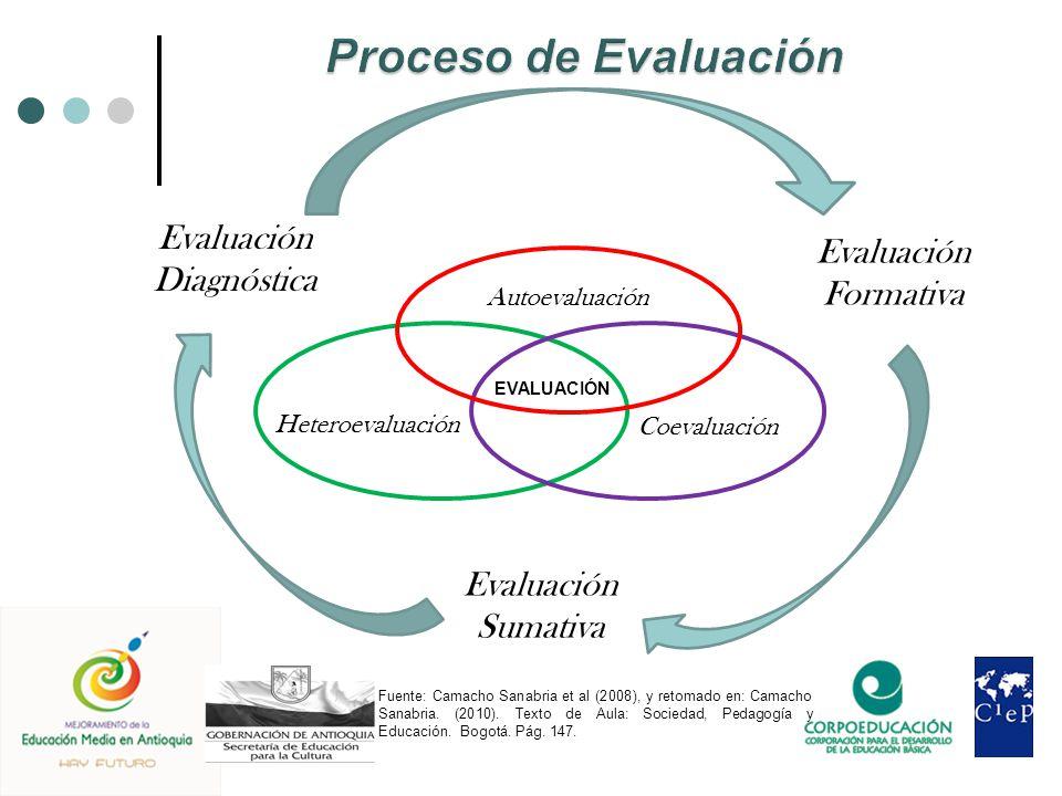 CV EVALUACIÓN Autoevaluación Heteroevaluación Coevaluación Evaluación Formativa Evaluación Diagnóstica Evaluación Sumativa Fuente: Camacho Sanabria et al (2008), y retomado en: Camacho Sanabria.