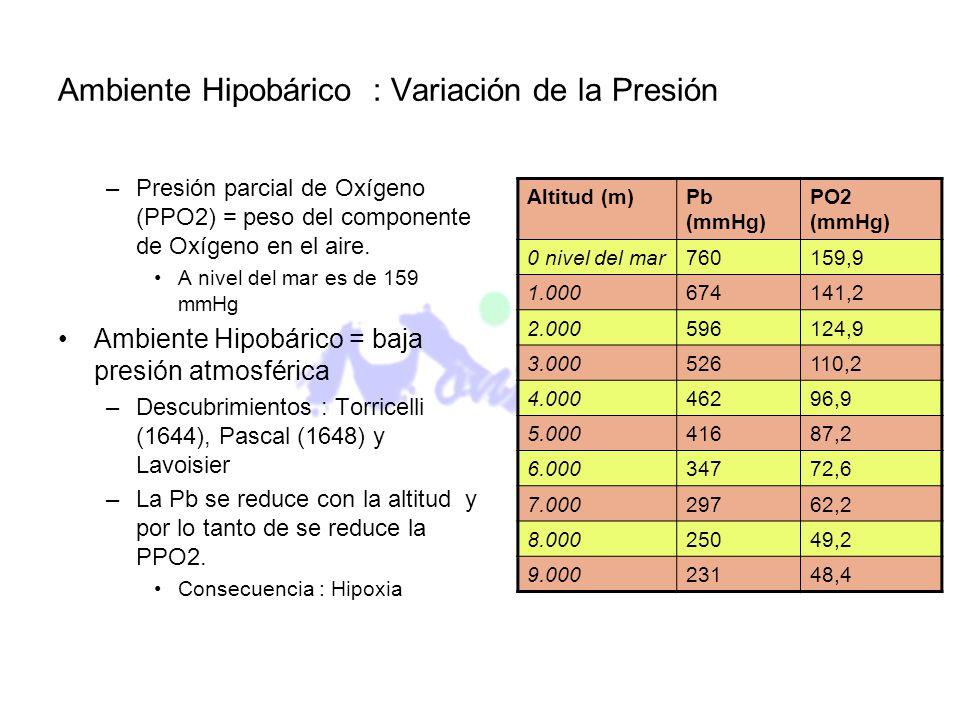 Ambiente Hipobárico : Variación de la Presión –Presión parcial de Oxígeno (PPO2) = peso del componente de Oxígeno en el aire. A nivel del mar es de 15