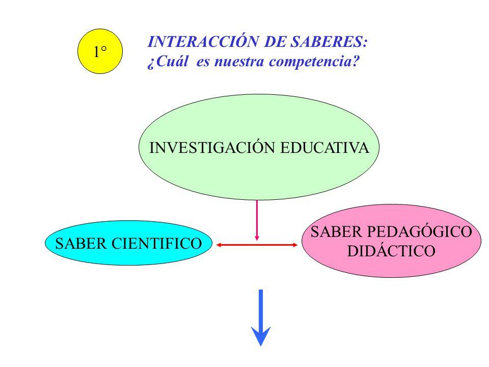Problema, pregunta, hipótesis Tema interdisciplinar 1.