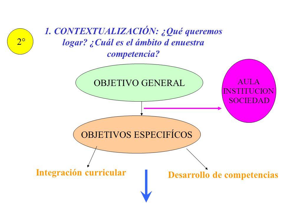 2.CONCEPTUALIZACIÓN: ¿Qué conceptos o teorias tenemos que tener en cuenta.