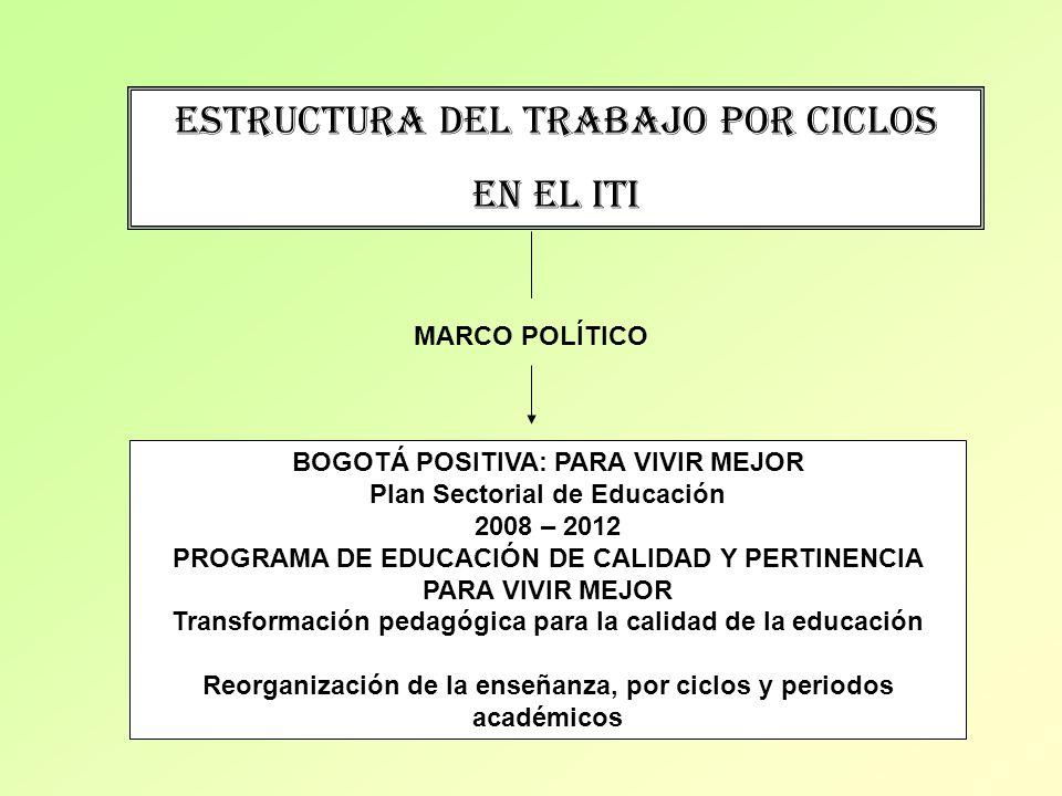 ESTRUCTURA DEL TRABAJO POR CICLOS EN EL ITI MARCO POLÍTICO BOGOTÁ POSITIVA: PARA VIVIR MEJOR Plan Sectorial de Educación 2008 – 2012 PROGRAMA DE EDUCA