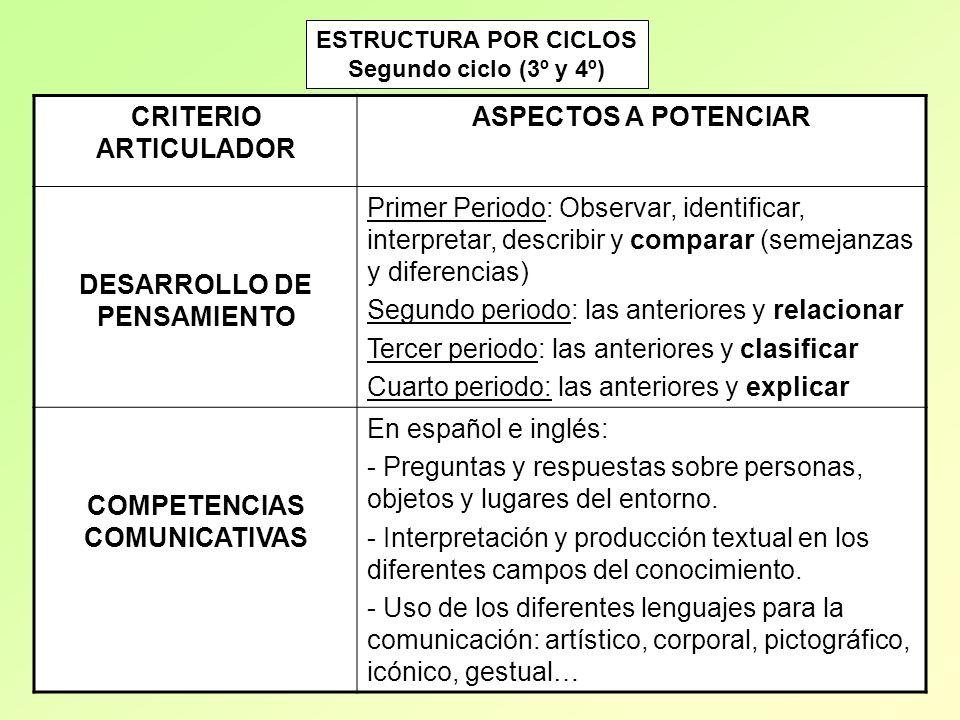 CRITERIO ARTICULADOR ASPECTOS A POTENCIAR DESARROLLO DE PENSAMIENTO Primer Periodo: Observar, identificar, interpretar, describir y comparar (semejanz