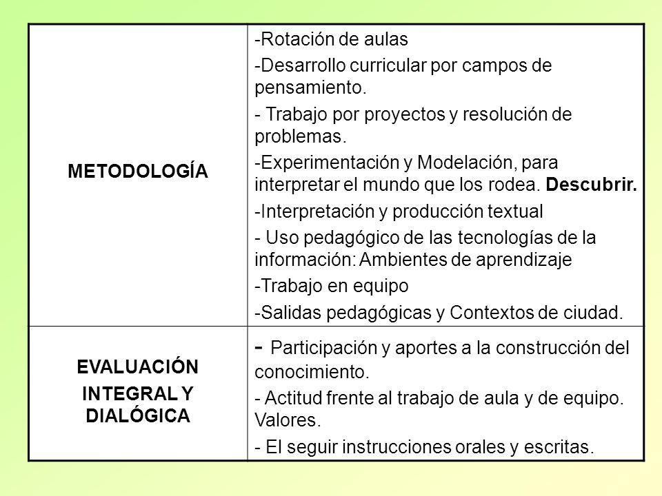 METODOLOGÍA -Rotación de aulas -Desarrollo curricular por campos de pensamiento. - Trabajo por proyectos y resolución de problemas. -Experimentación y