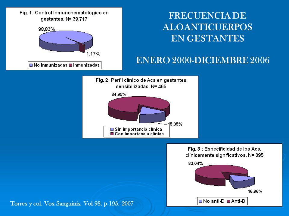 ENERO 2000-DICIEMBRE 2006 FRECUENCIA DE ALOANTICUERPOS EN GESTANTES Torres y col. Vox Sanguinis. Vol 93. p 195. 2007
