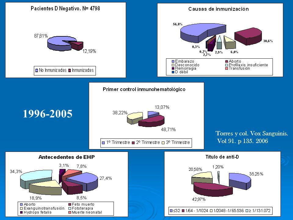 1996-2005 Torres y col. Vox Sanguinis. Vol 91. p 135. 2006