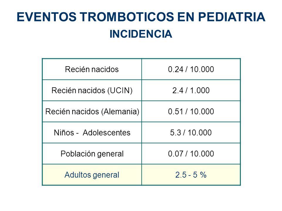 EVENTOS TROMBOTICOS EN PEDIATRIA INCIDENCIA Recién nacidos0.24 / 10.000 Recién nacidos (UCIN)2.4 / 1.000 Recién nacidos (Alemania)0.51 / 10.000 Niños
