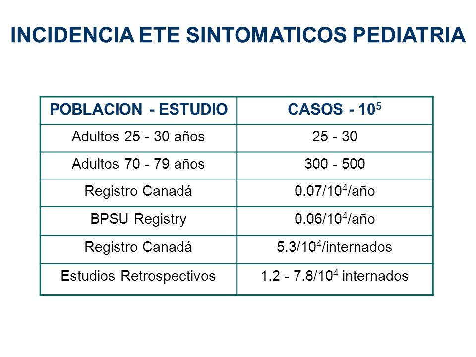 INCIDENCIA ETE SINTOMATICOS PEDIATRIA POBLACION - ESTUDIOCASOS - 10 5 Adultos 25 - 30 años25 - 30 Adultos 70 - 79 años300 - 500 Registro Canadá0.07/10