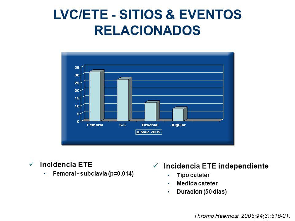 LVC/ETE - SITIOS & EVENTOS RELACIONADOS Incidencia ETE independiente Tipo cateter Medida cateter Duración (50 días) Incidencia ETE Femoral - subclavia